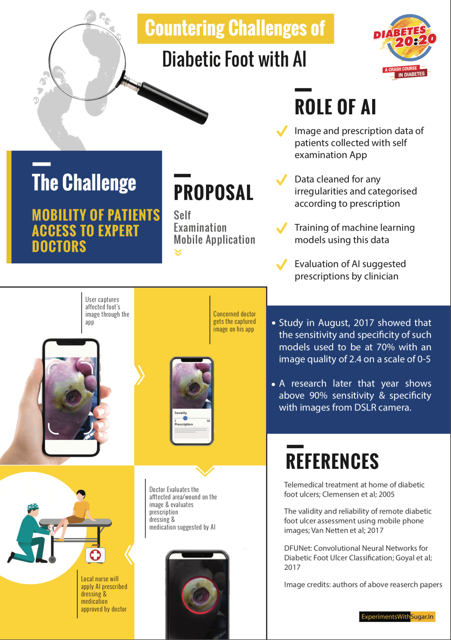 Challenges of Diabetic foot poster